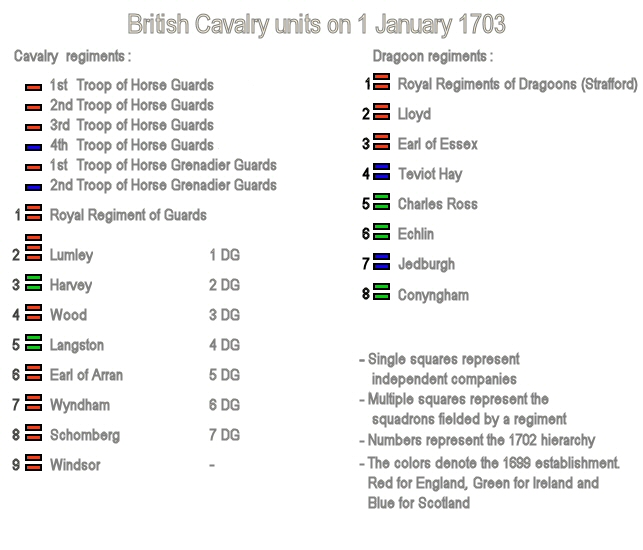 The English Cavalry order of battle on 1 January 1703.