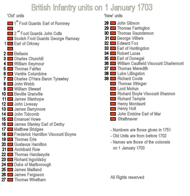 The English Infantry order of battle on 1 January 1703.